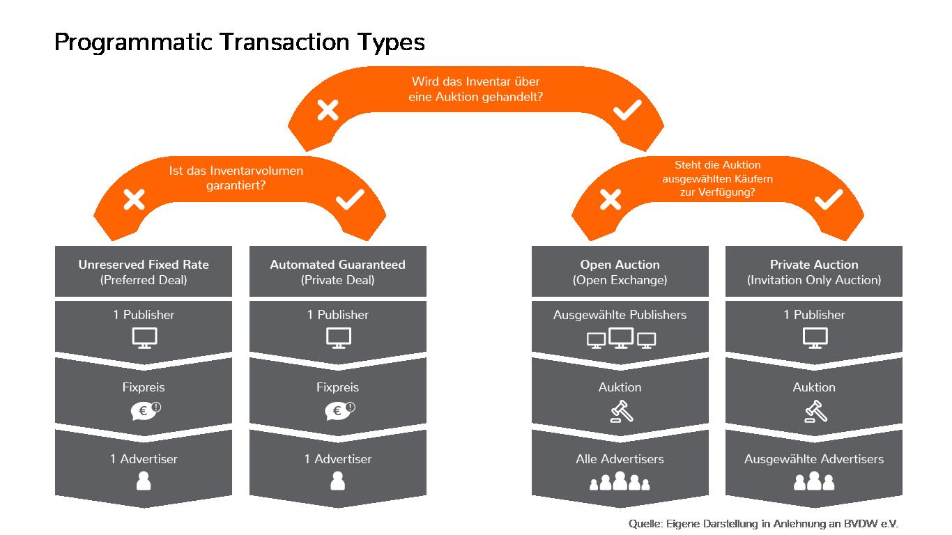 Aufteilung der programmatischen Transaktionstypen nach Inventarverteilung